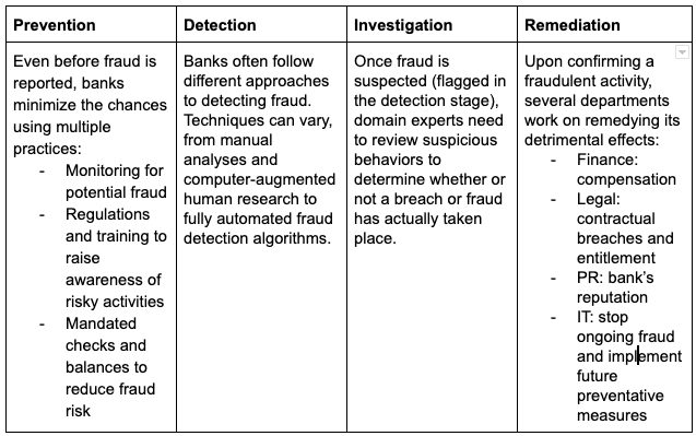 four stages of fraud