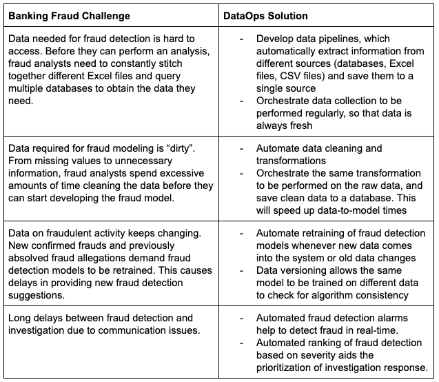 dataops solutions to fraud problems