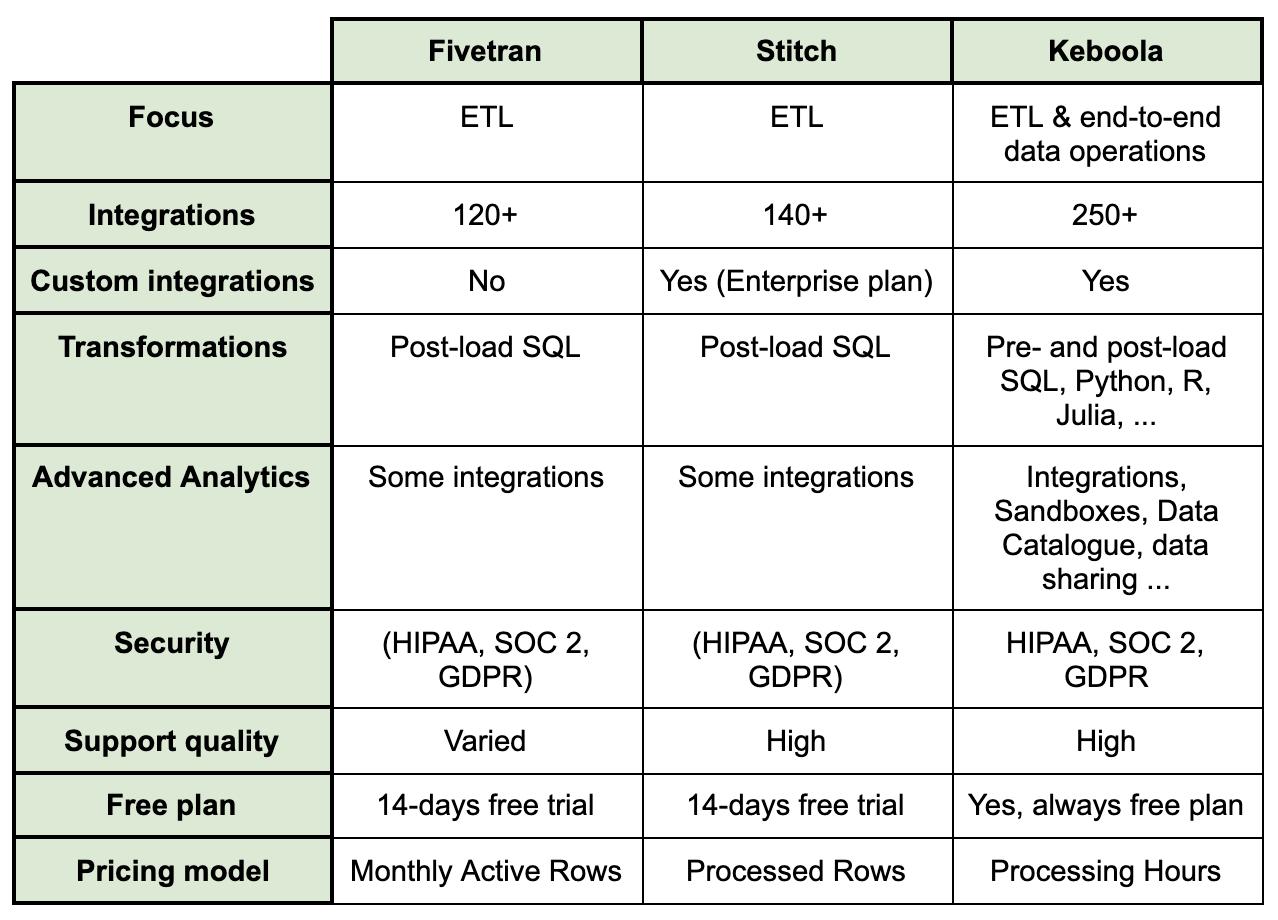fivetran vs stitch vs keboola comparison table