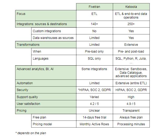 fivetran alternatives comparison table