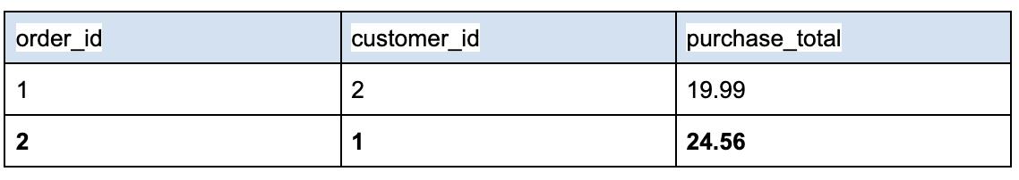 example relational database