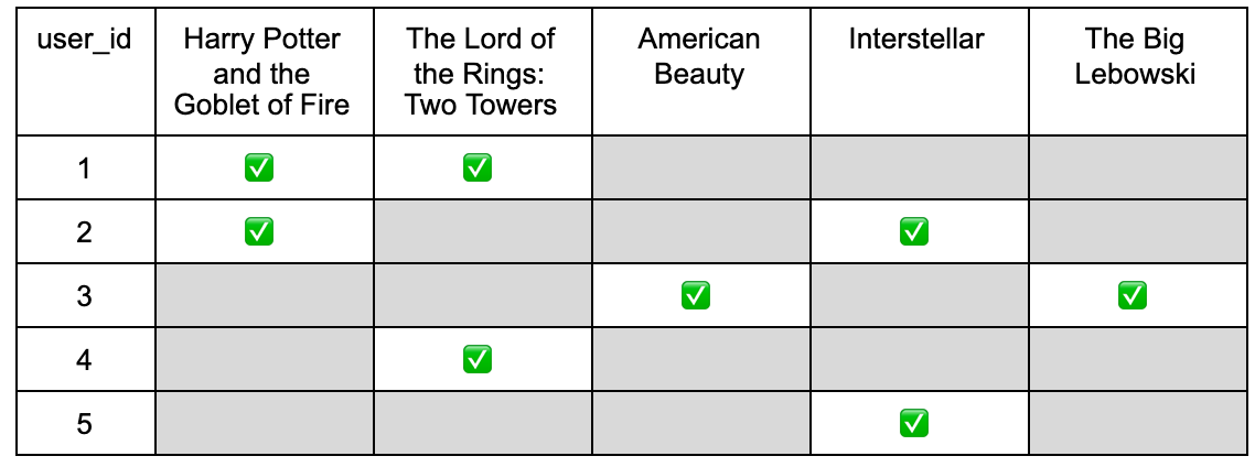film example non-relational database