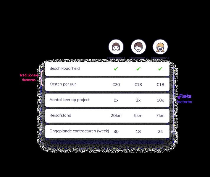 Personeelsplanning app poolmanagement