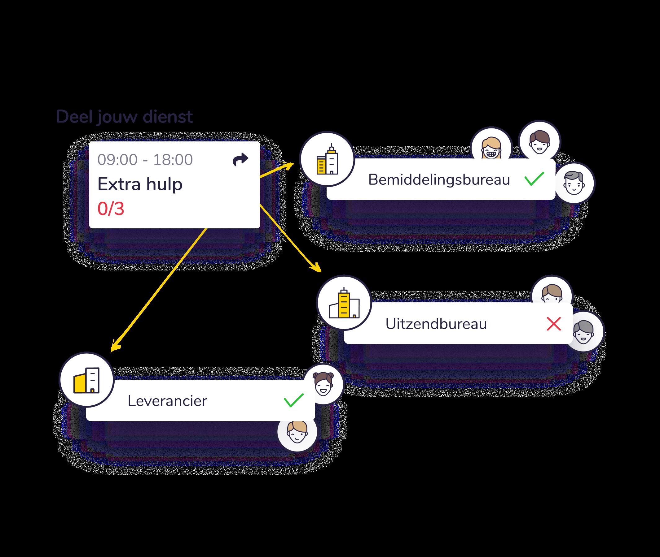 Personeelsplanning app locatie overzicht