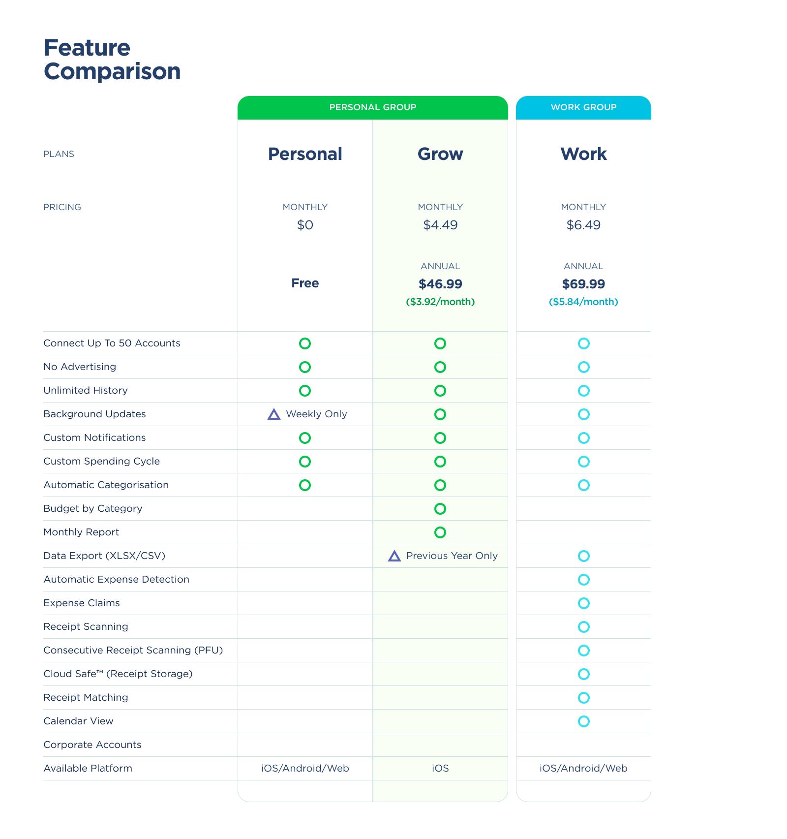 AU Feature Comparison GROW