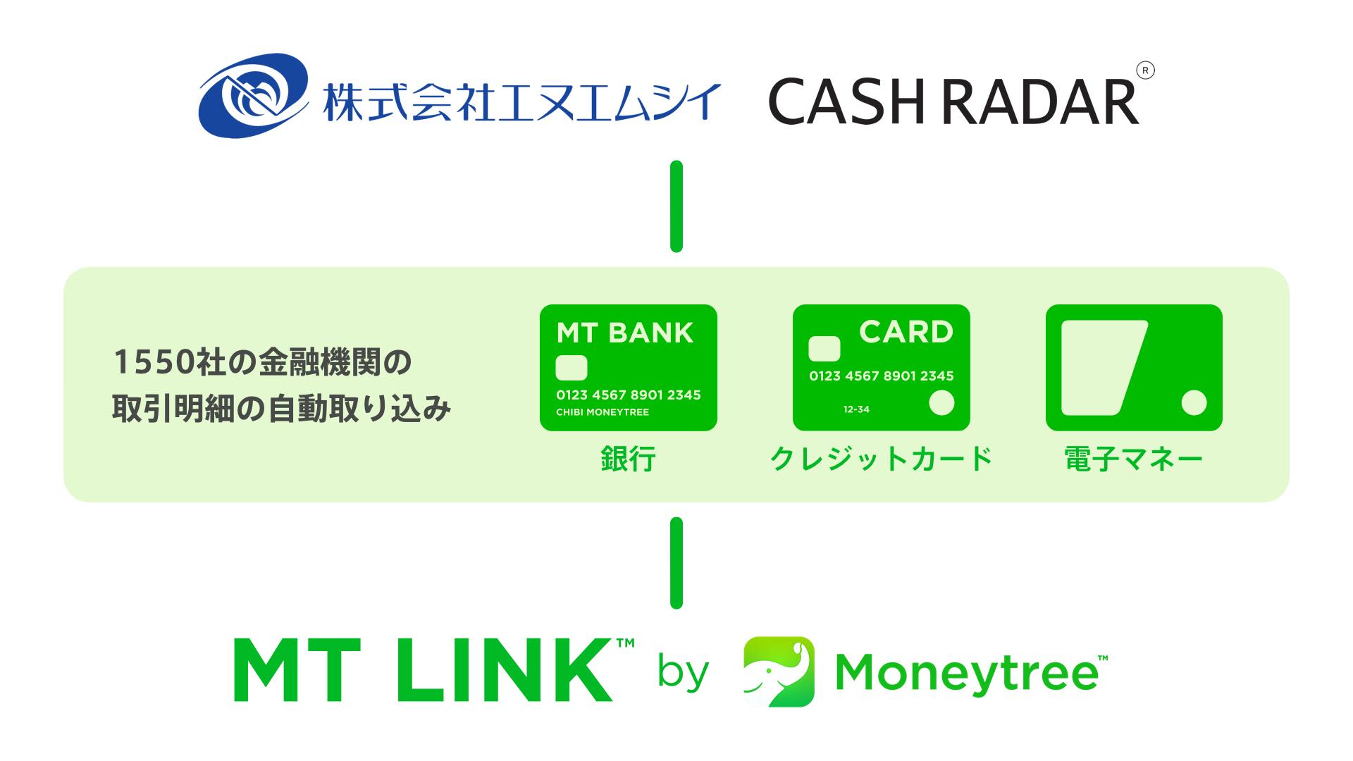 マネーツリーが株式会社エヌエムシイと「MT LINK」のサービス連携を開始