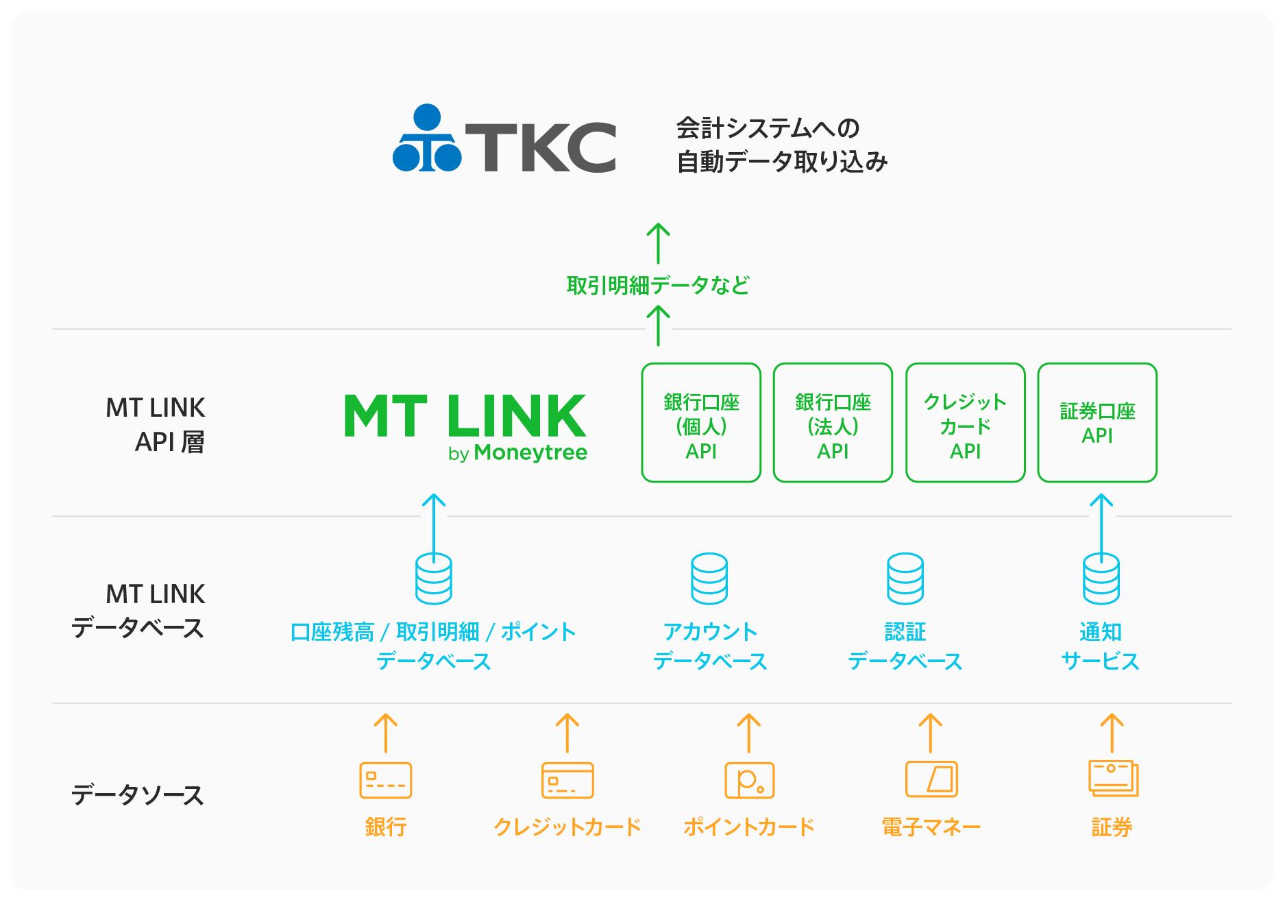 連携されているAPI TKCの事例