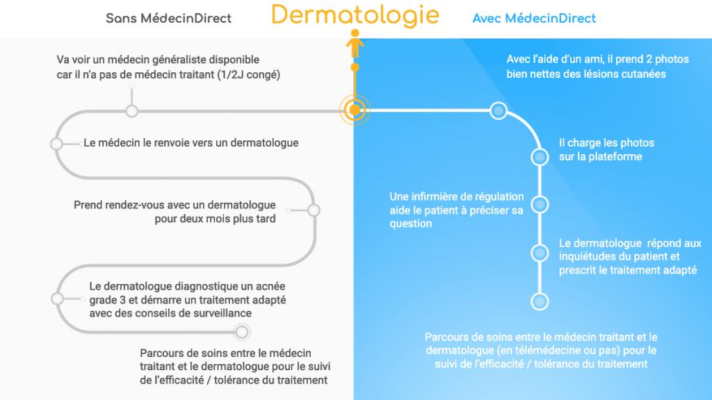 Cas clinique dermatologie