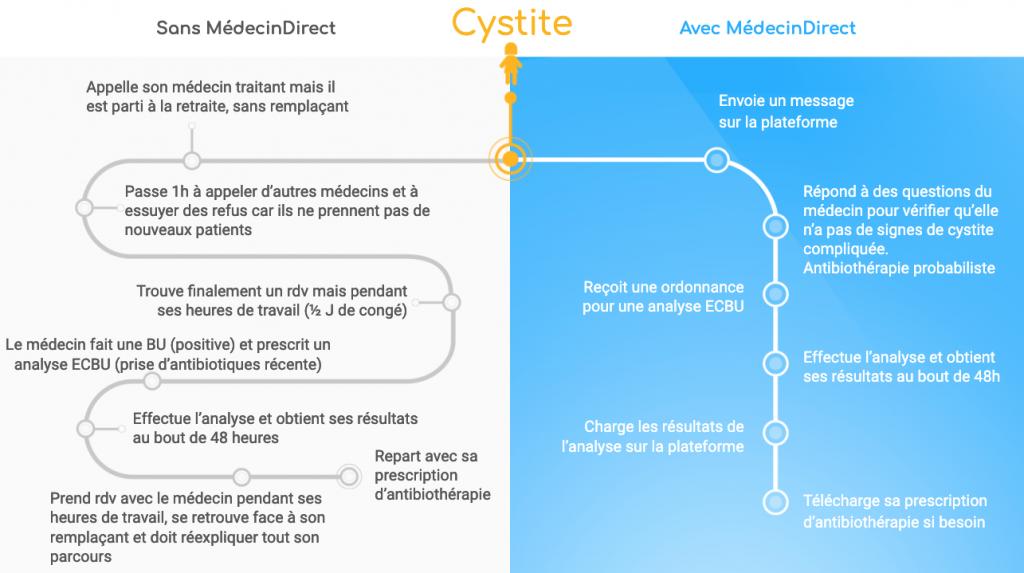 Parcours de soins #1 : Cystite avec et sans MédecinDirect
