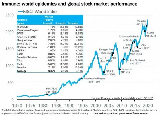 Performance dos mercados em pandemias