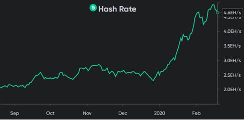 Hash rate do Bitcoin no final de 2019 e início 2020
