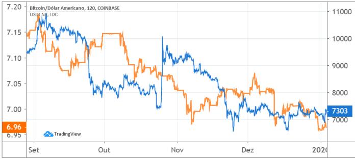 Gráfico Yuan versus Bitcoin em dólar
