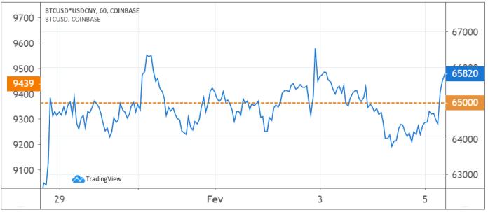 Âncora de preço do Bitcoin em Yuan
