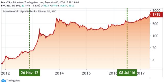 Gráficos do Bitcoin pós-halvings 2012 e 2016