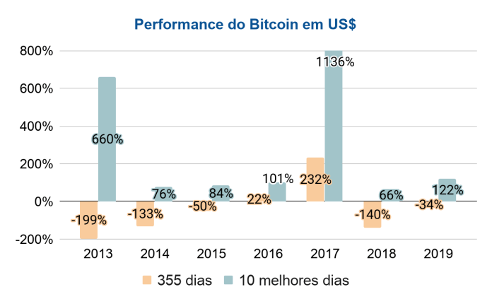 Performance do Bitcoin de 2013 a 2019