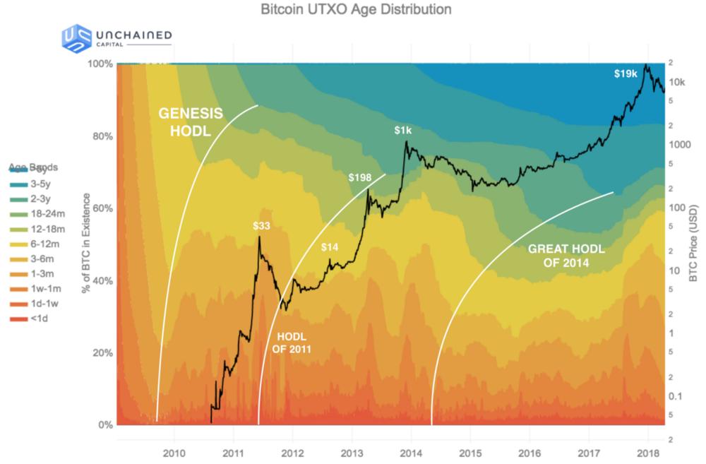 Gráfico de análise de hodl de Bitcoin
