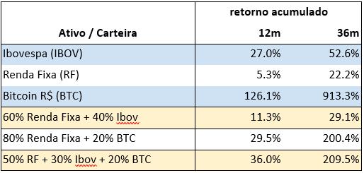 Comparativo de investimentos tradicionais com Bitcoin