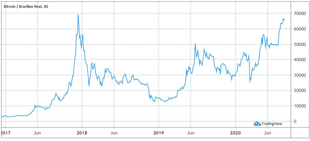 gráfico-variação-bitcoin