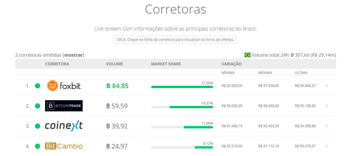 Ranking das corretoras brasileiras com maior volume