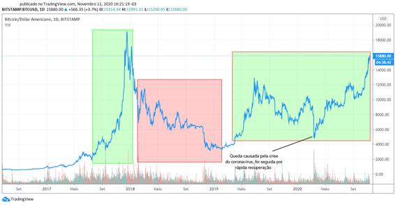 gráfico bear market bull market