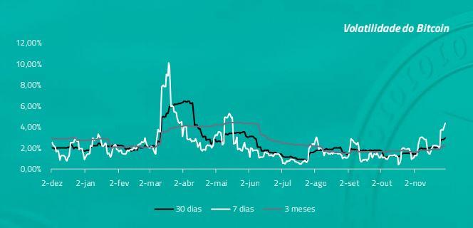 Volatilidade do Bitcoin últimos 12 meses - 2020