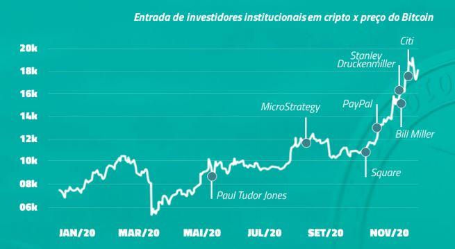Entrada de investidores institucionais x preço do Bitcoin