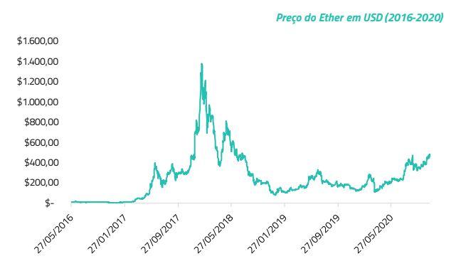 Gráfico com Preço do Ether em dólar de 2016 a 2020