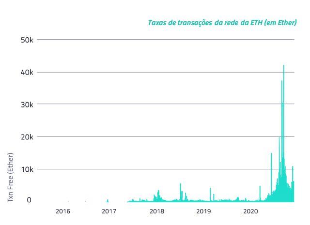 Taxa de transações da rede da ETH em Ether.