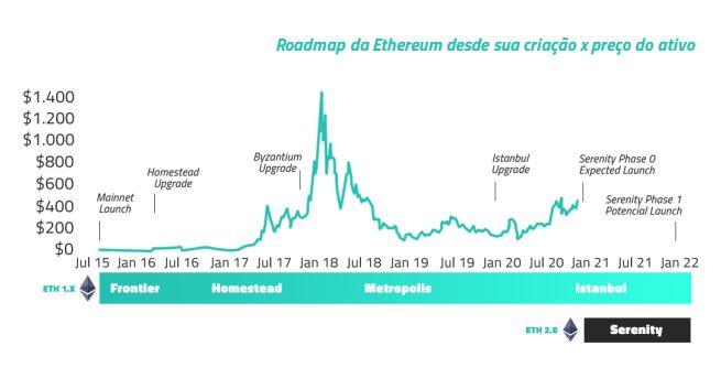 Roadmap da Ethereum desde sua criação x preço do ativo