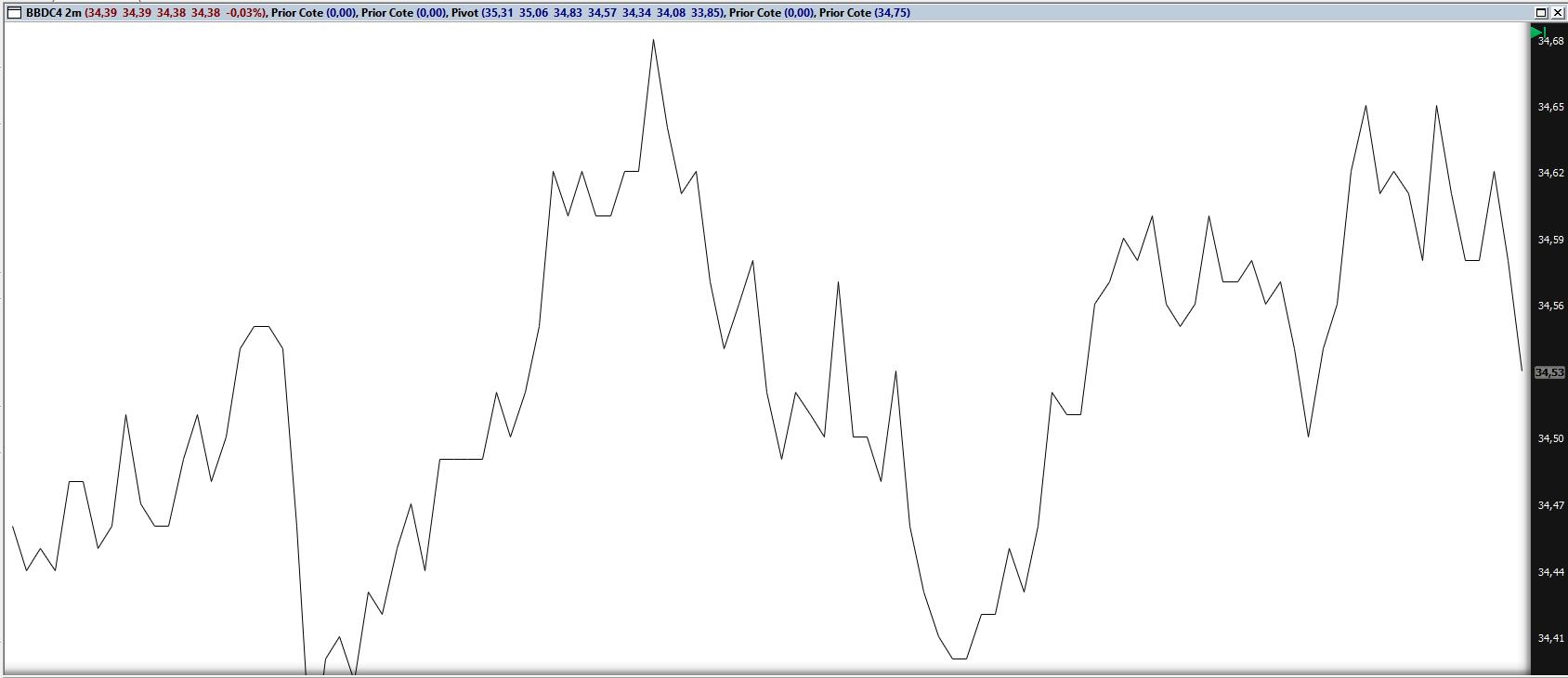 gráfico-de-linhas-investimentos