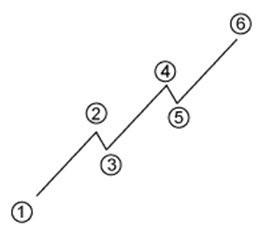 gráfico-tendências