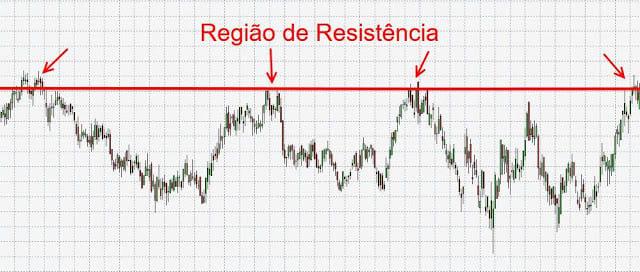 gráfico-resistência
