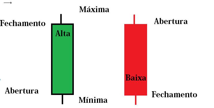 Gráfico de candlestick