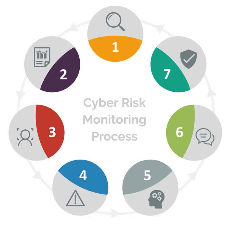 cyber risk monitoring process