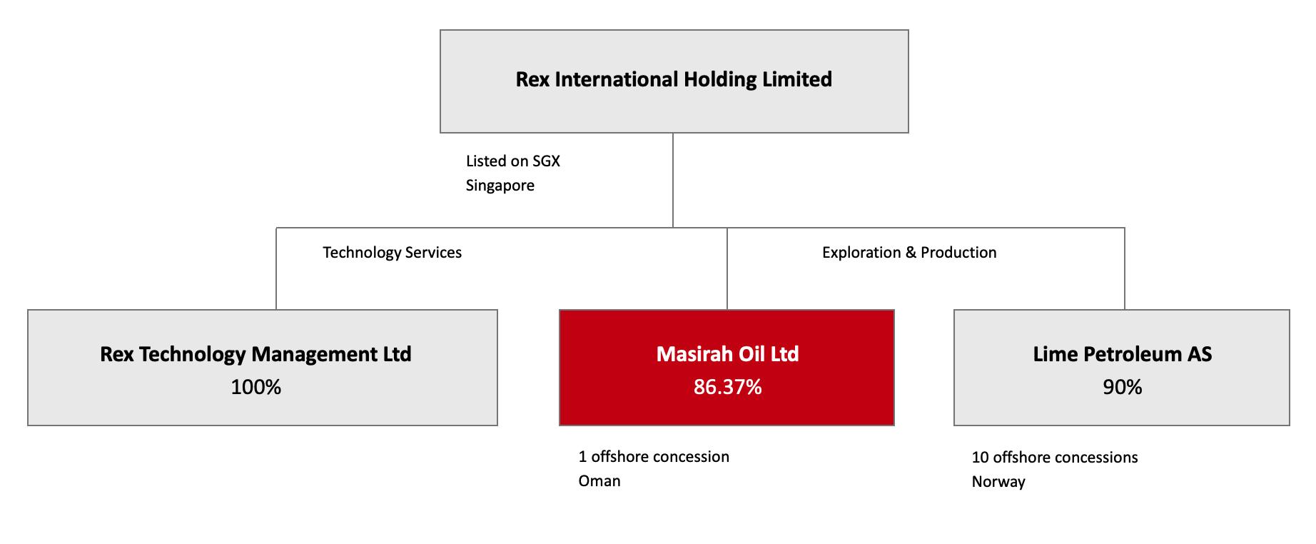 Masirah Oil Organisation Chart