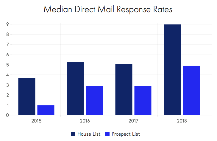 direct mail response rate chart