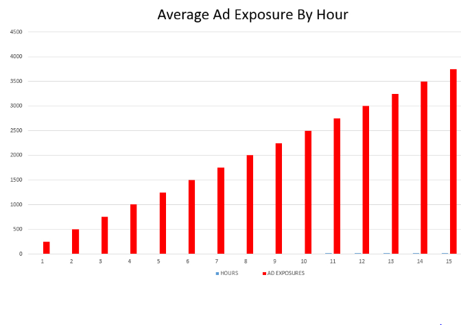 digital ad exposure