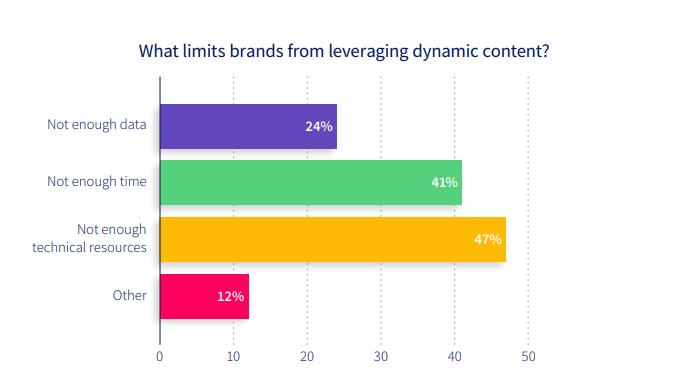Dynamic Content Metrics
