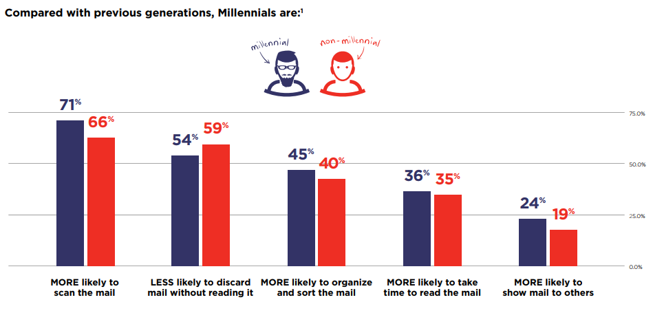 millennial direct mail graphic