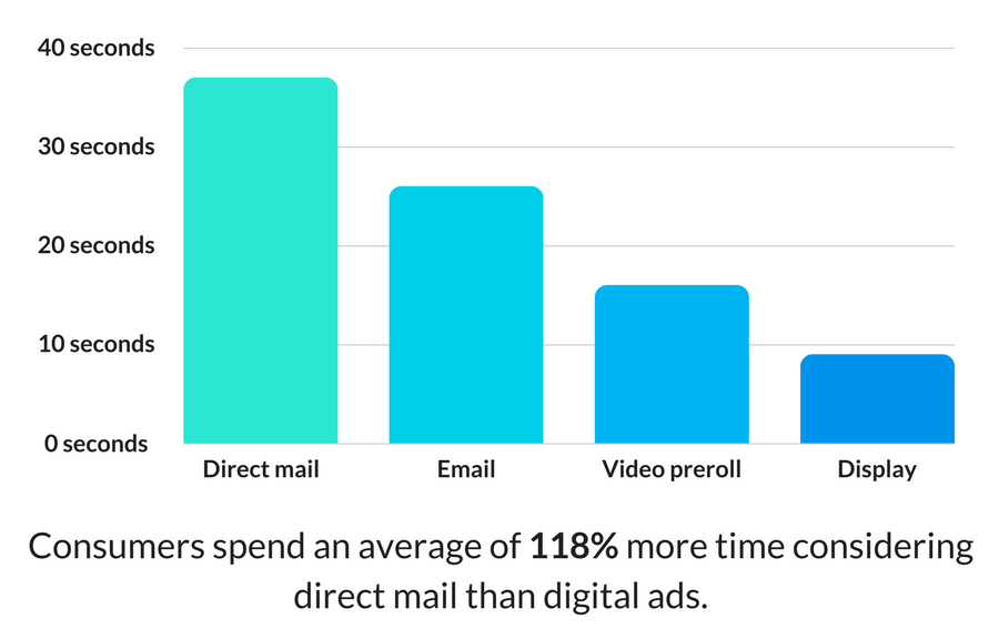 Consumers spend an average of 118% more time considering direct mail than digital ads.