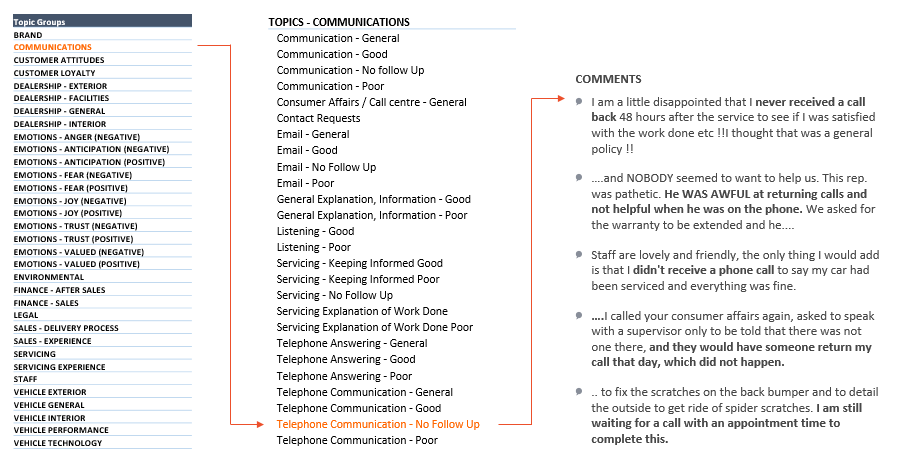 Feedback Ferret text analytics graphic