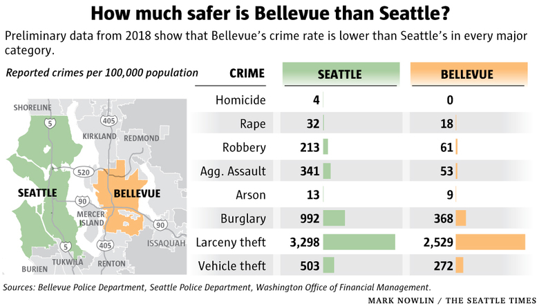 bad areas of seattle
