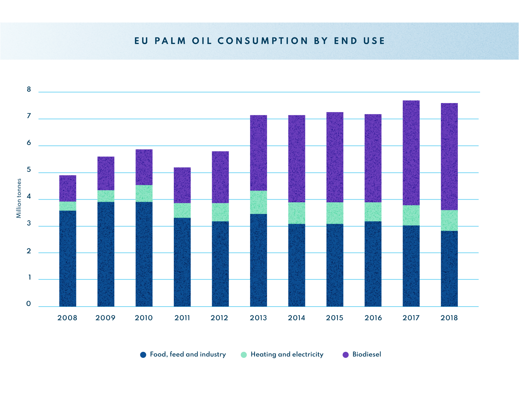 infographic-EU palm oil consumption by end use
