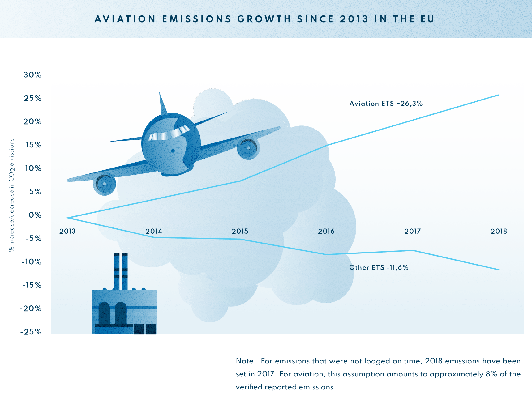 infographic-Aviation emissions growths since 2013 in the EU