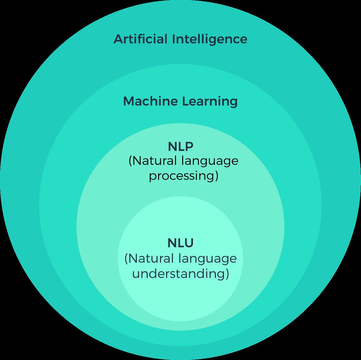 Agatha is build on AI based on NLU and NLP.