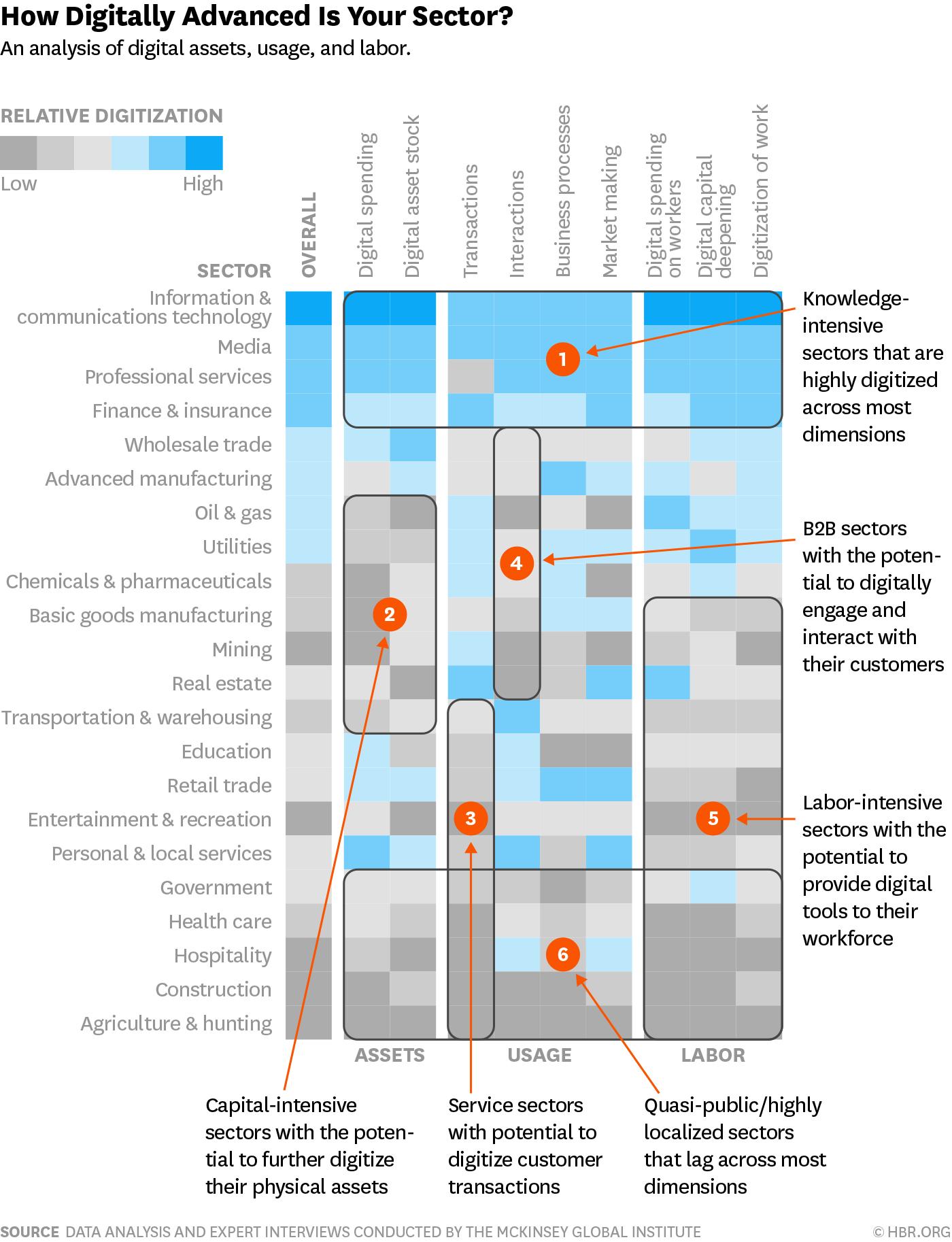 Infographie transformation digitale des entreprises Harvard Business Review