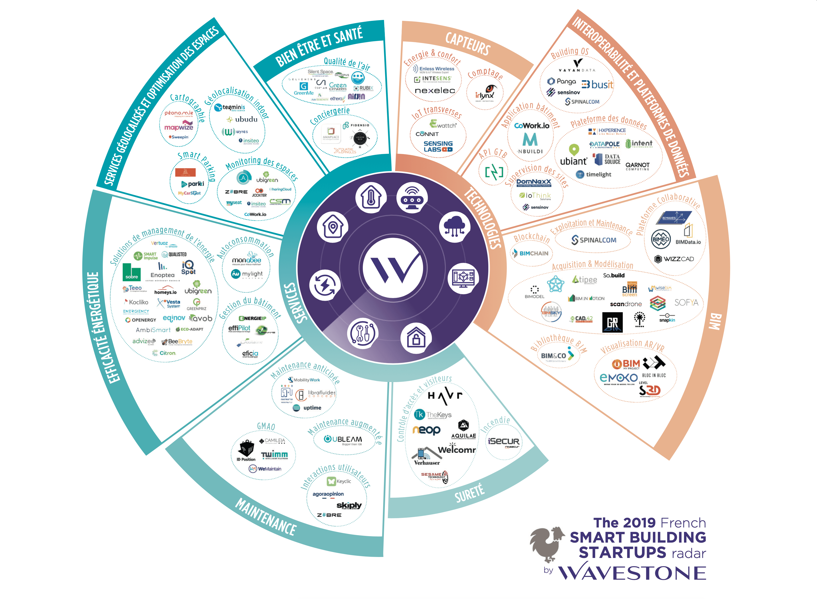 Wavestone cite Welcomr parmi les startups innovantes du smart building