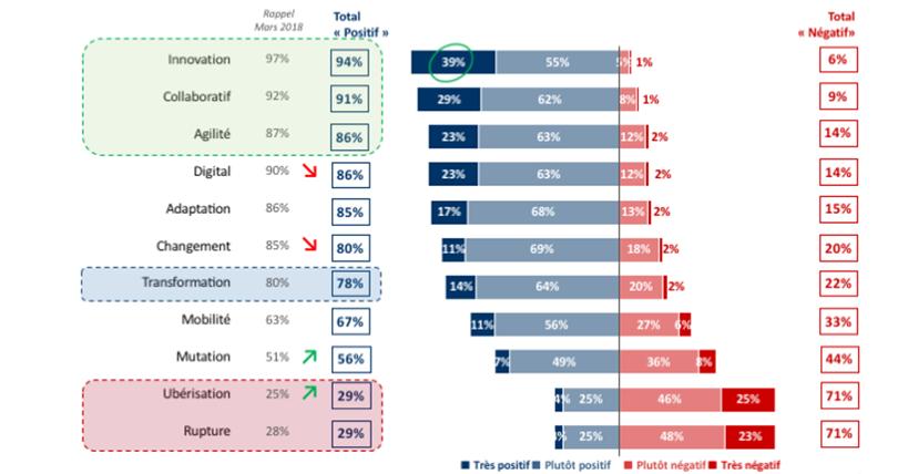 Welcomr communique un baromètre sur la transformation des entreprises