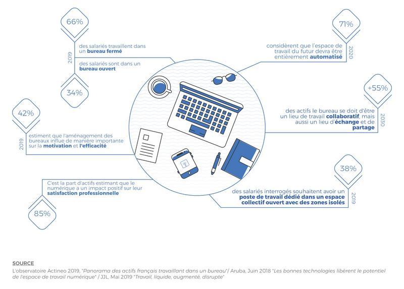 Infographie sur les nouvelles tendances des espaces de travail
