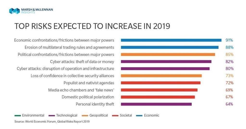 Infographie Marsh  &McLennan risque politique et cybersécurité 2019